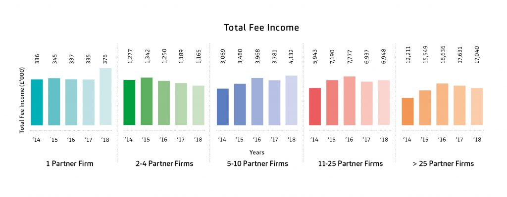 Law Firms Income