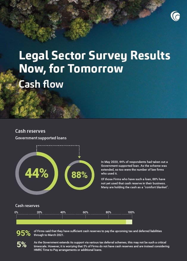 MHA Legal Sector Survey – Cash Flow