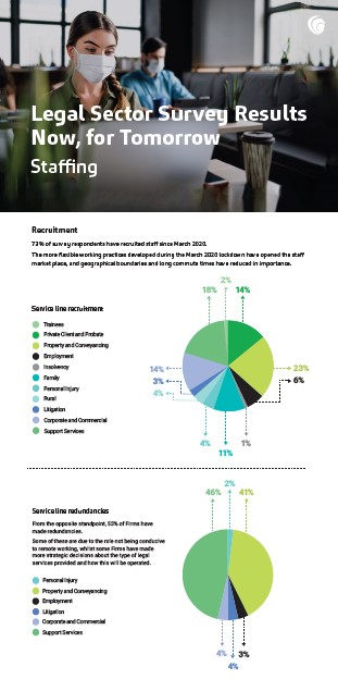 MHA Legal Sector Survey – Staffing